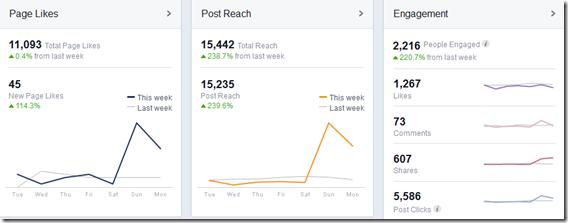 Engagement Anstieg der Facebook-Seite